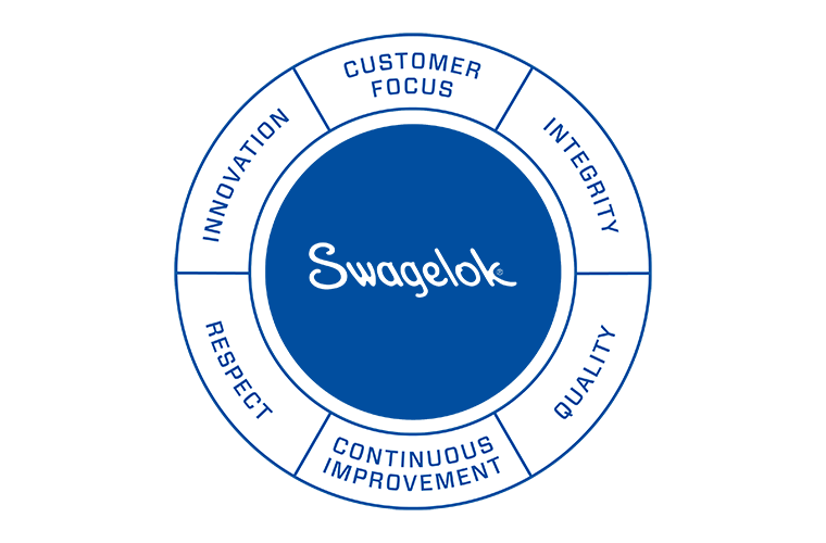 swagelok values wheel