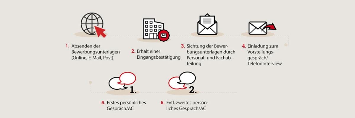 Tipps Zur Bewerbung Bei Der Rewe Group