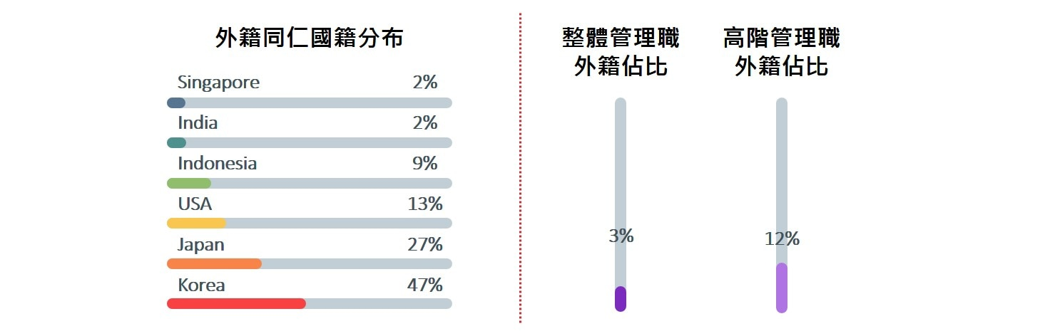 WEC Ethnicity Presence